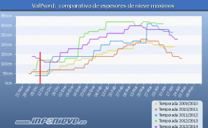 Vallnord_comparativa_infonieve